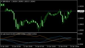 ADX Trend MA Indicator