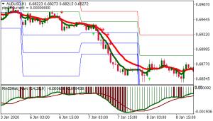 Download Forex brank diigo Trading Strategy