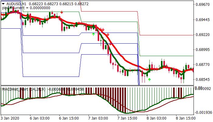 Forex brank diigo Trading Strategy