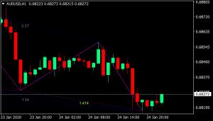 Gartley Pattern Forex Trading System