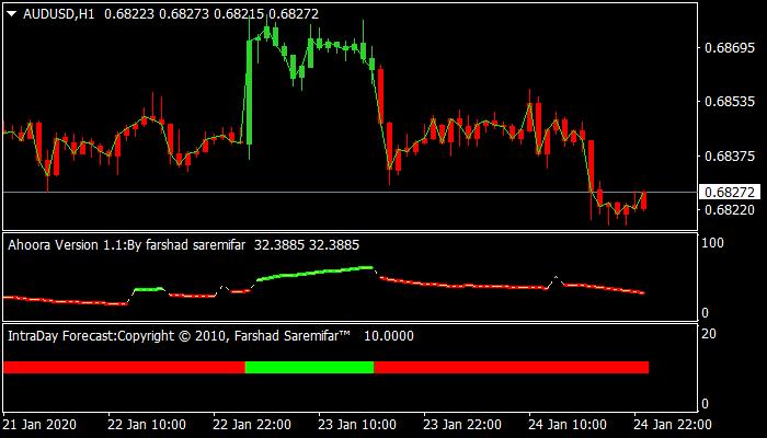 Hamyar Trend Forex Trading System For Metatrader4