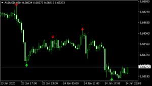 Signals Indicator
