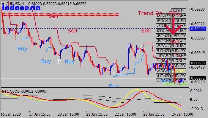 Smart Trader Indonesia Trading System