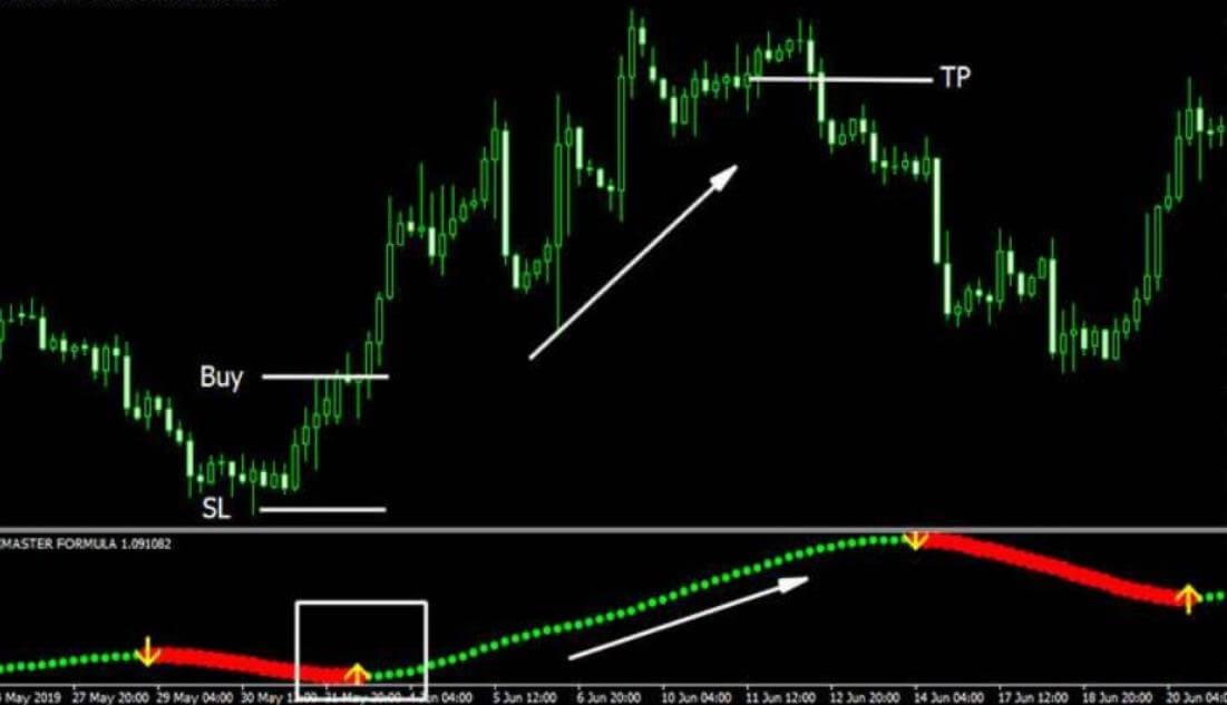 Xmaster Formula Indicator buy trading rules