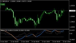 adxm indicator