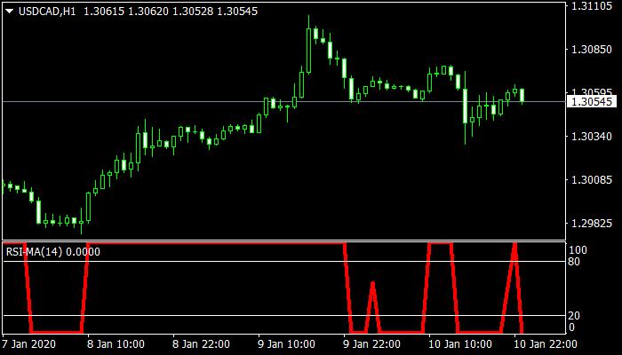 Ma RSI Indicator