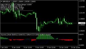 Squeeze Momentum Indicator
