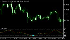 wave trend oscillator indicator