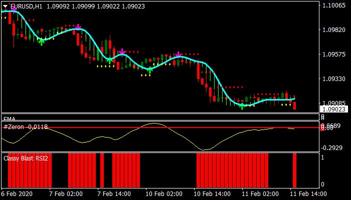 Delan Revisited Forex Trading System For Mt4