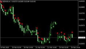 Hanafy5 MTF Indicator