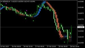 Heiken Ashi MA T3 New Indicator