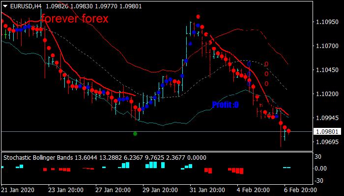 Keltner Channels Reversal Trading System