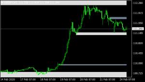 Supply and Demand Zones Indicator