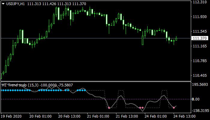 trend-scalp-mtf-alert-indicator