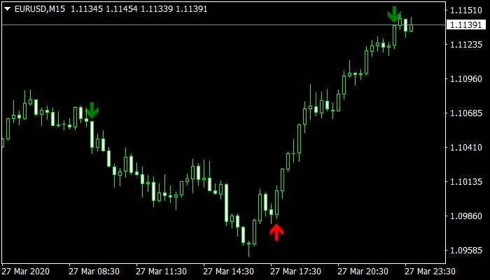 3 Ma Buy Sell Mt4 Indicator