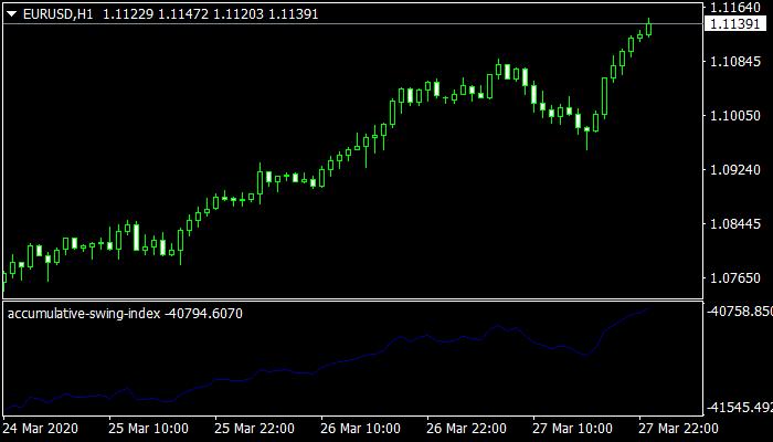 Accumulative Swing Index (ASI) Indicator