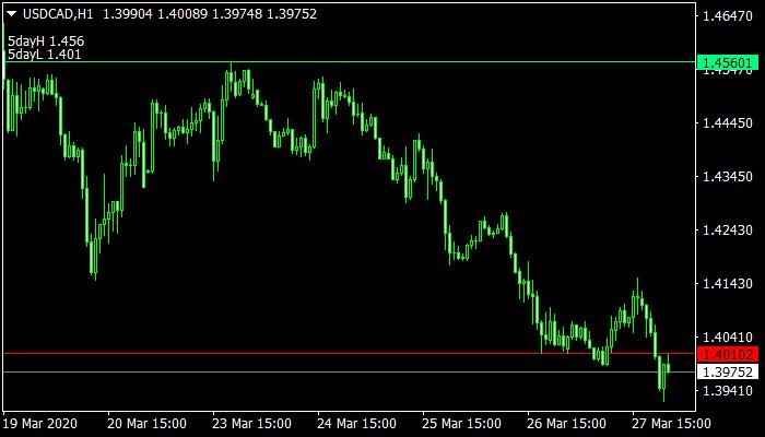 Breakout mt4 Indicator