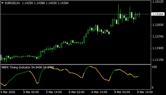 MBFX Timing Indicator