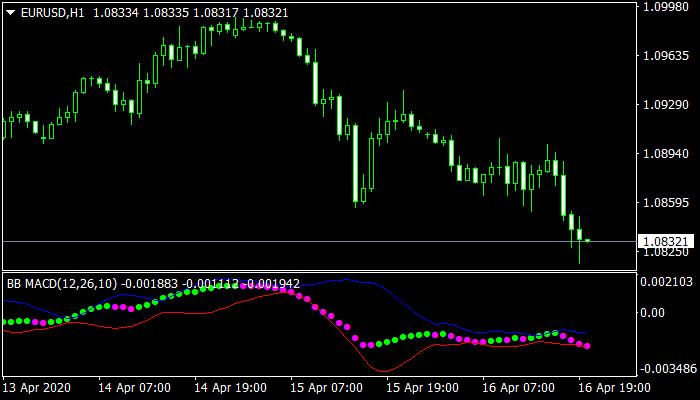 BB MACD Mt4 Indicator