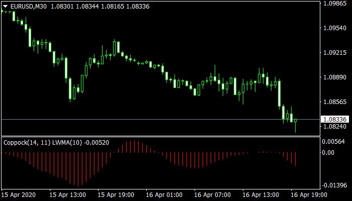Coppock Indicator mt4