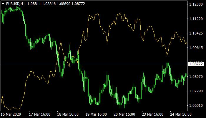 Correlation Mt4 Indicator