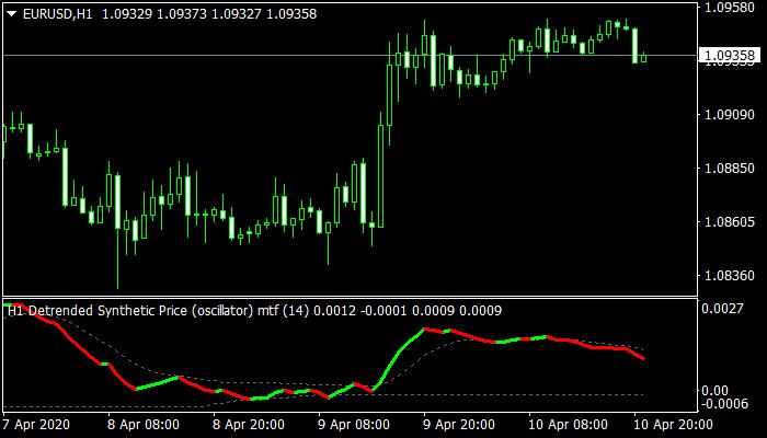 Detrended Oscillator Indicator