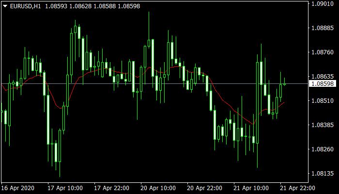 EMA Mt4 Indicator