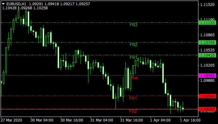 Fibonacci Pivot Lines Mt4 Indicator