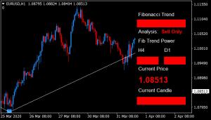 Forex Fibonacci Scalper Strategy