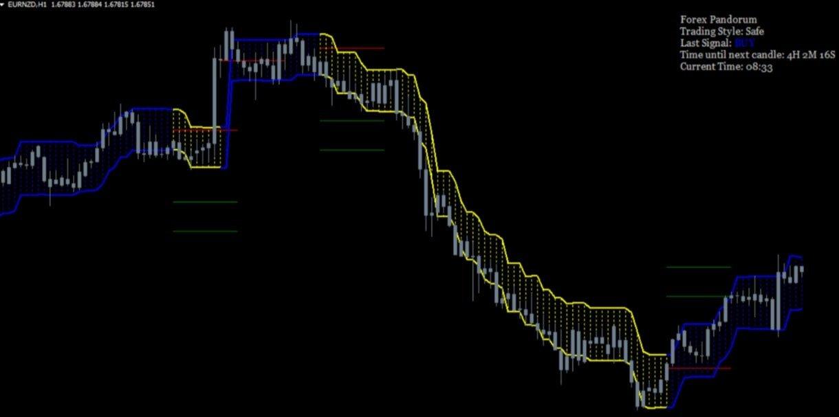 Forex Pandorum No Repaint Trading Mt4 Indicator1