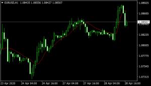 Jurik Moving Average (JMA) mt4 indicator