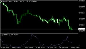 Laguerre RSI mt4 Indicator