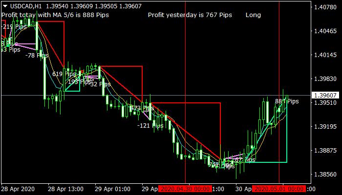 MA Profit Forex Mt4 Indicator