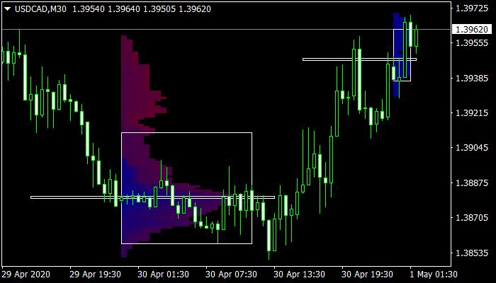 Market Profile Mt4 Indicator