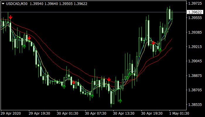 Sidus Buy/Sell Mt4 Indicator