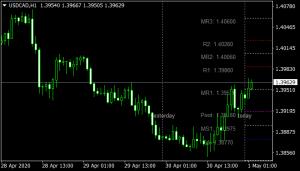 TzPivots Indicator mt4