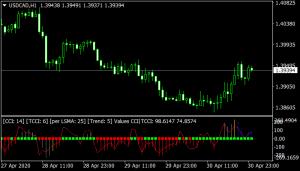 Woodies Lnx V3 mt4 indicator