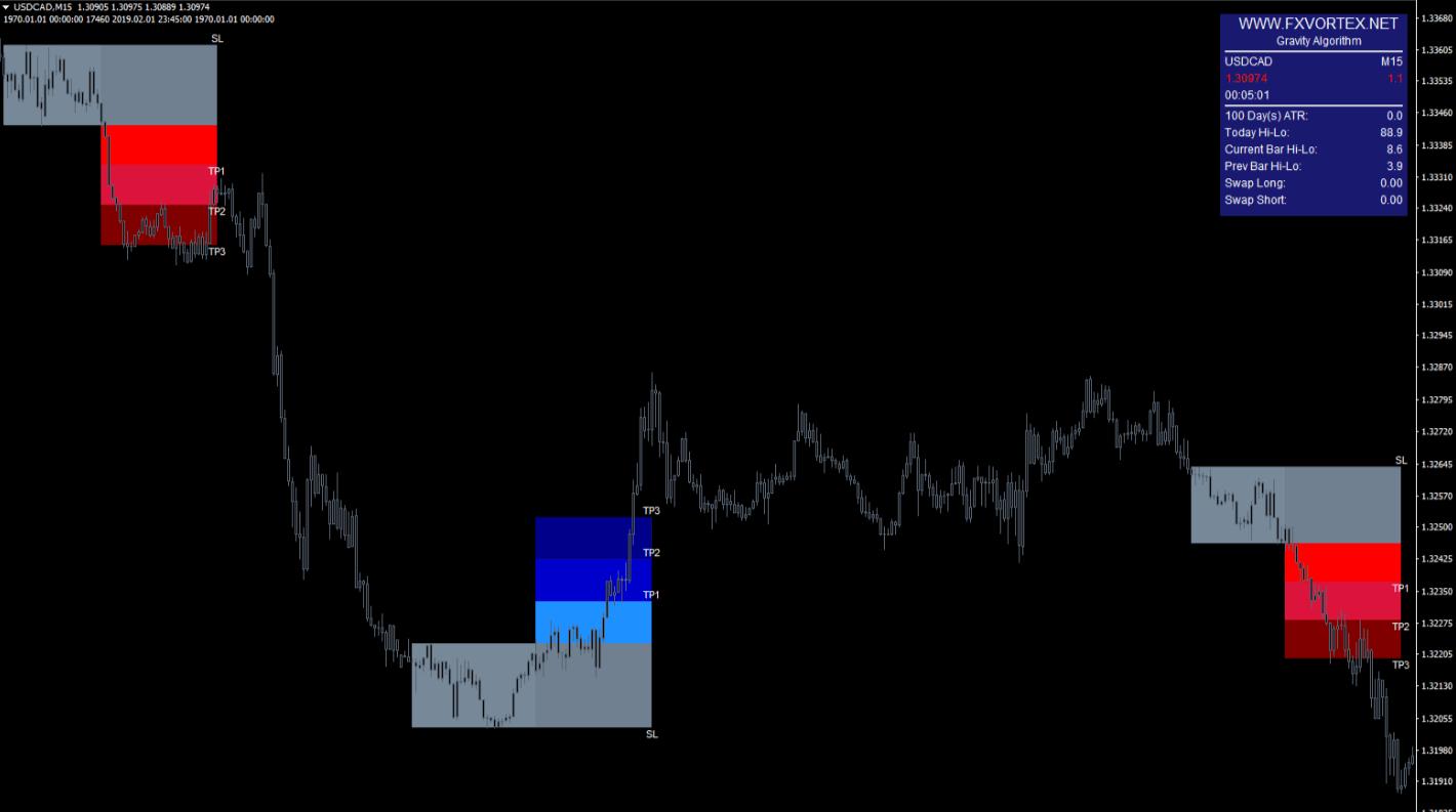 vortex-forex-indicator-example3