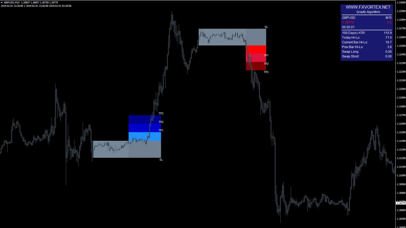 vortex-indicator4