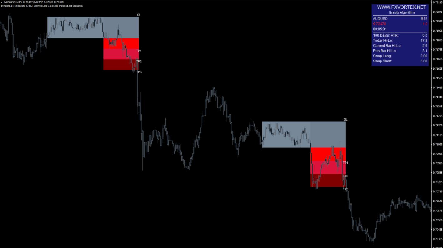 vortex-indicator5