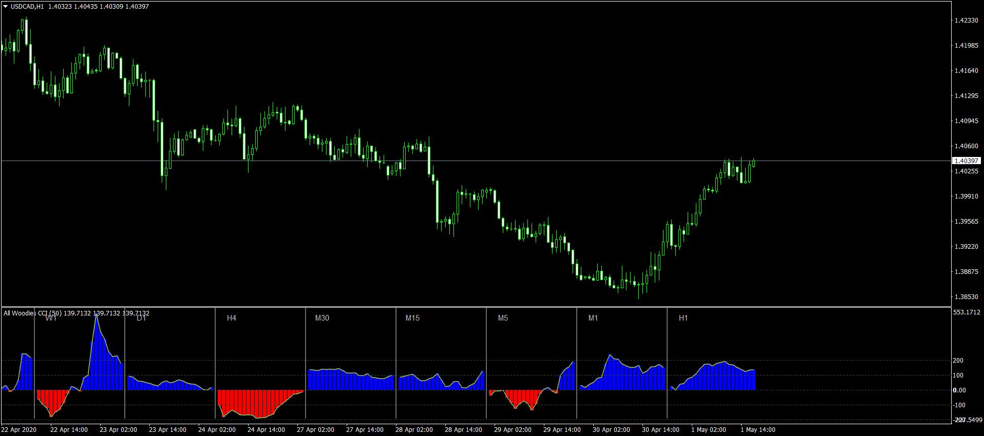 All Woodies CCI Mt4 Indicator