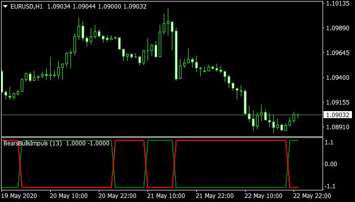 Bears Bulls Impuls mt4 indicator