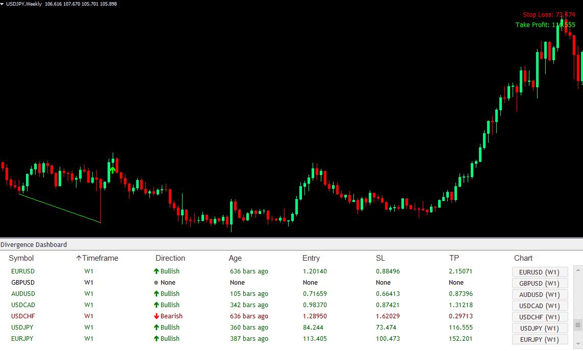 Best Divergence Forex Indicator17