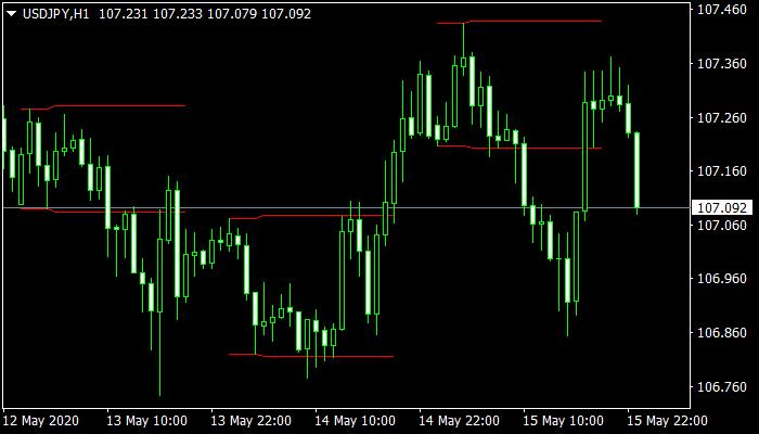 Breakout Zones mt4 indicator