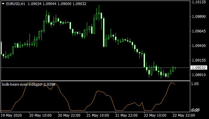 Bulls Bears Eyes Mt4 Indicator