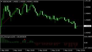 CCI Divergence mt4 indicator