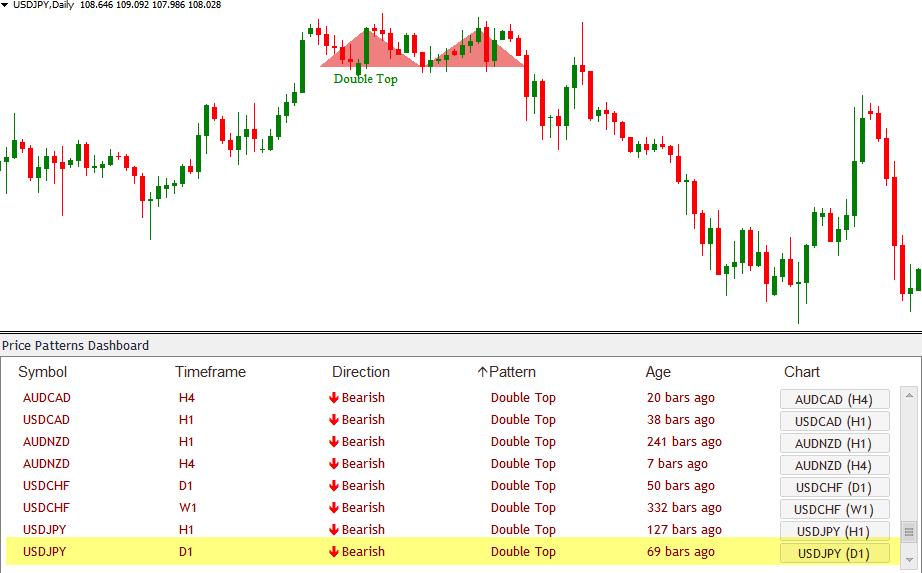 Chart Pattern Dashboard Indicator Price Breakout Patterns10