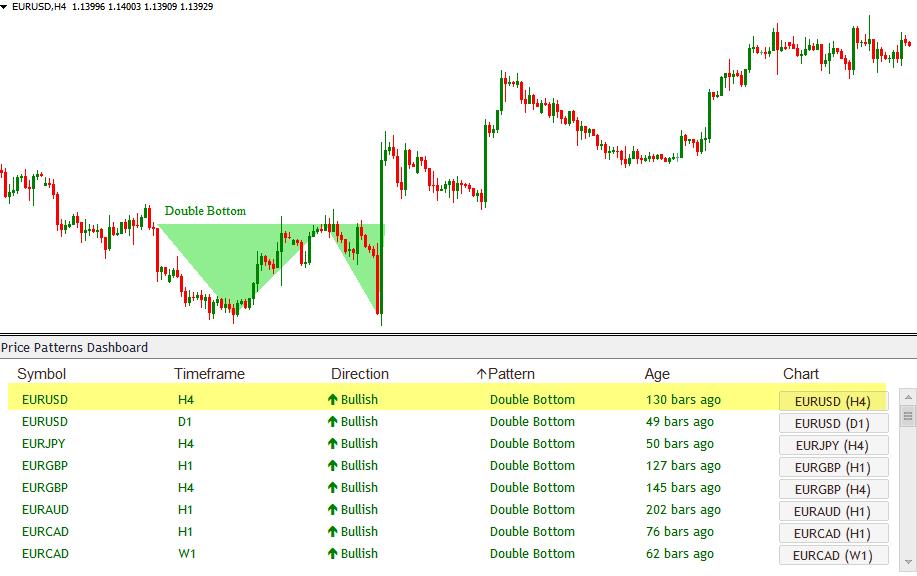 Chart Pattern Dashboard Indicator Price Breakout Patterns11