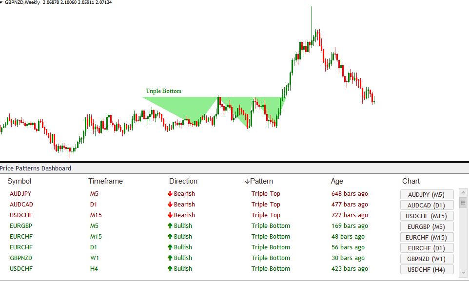 Chart Pattern Dashboard Indicator Price Breakout Patterns12