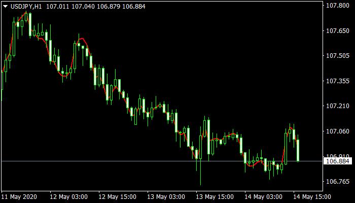 DECEMA mt4 Indicator